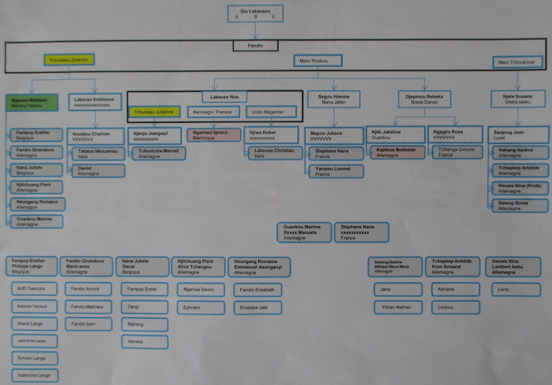 Genealogie dio lakesseu fandio