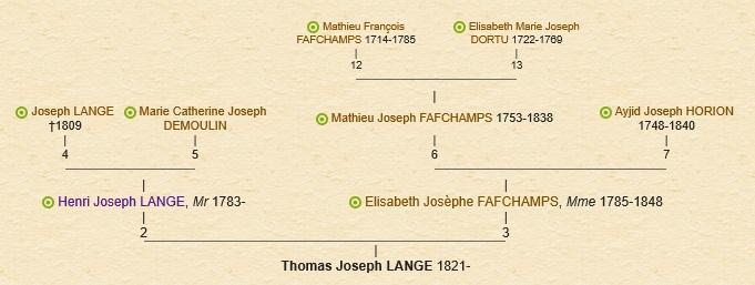 Genealogie thomas lange par j c cools geneanet